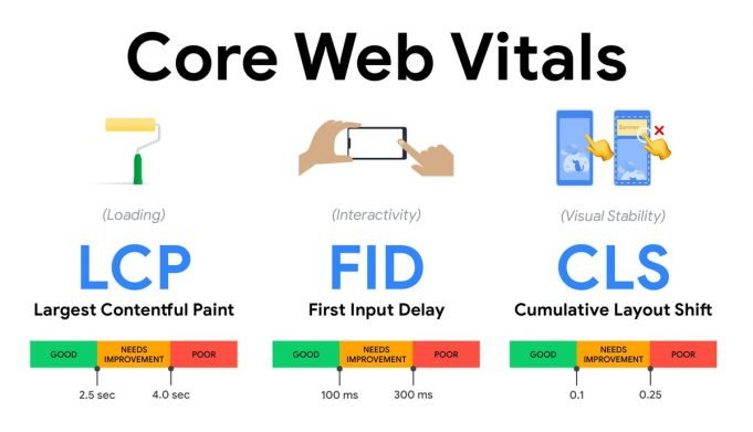Google launches Web Vitals to measure and site performance