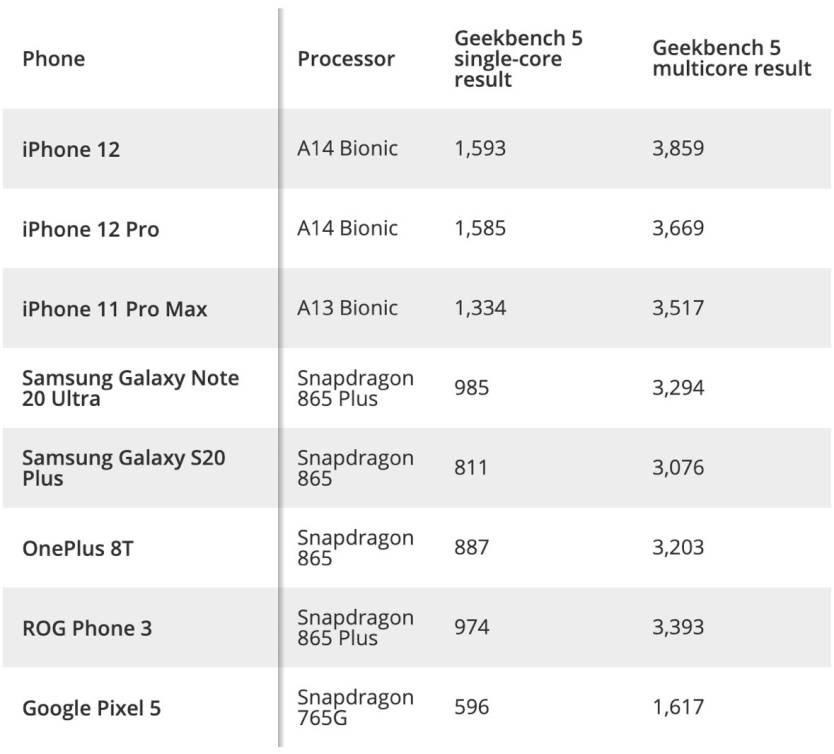 iphone 12 pro performance crushes android in speed