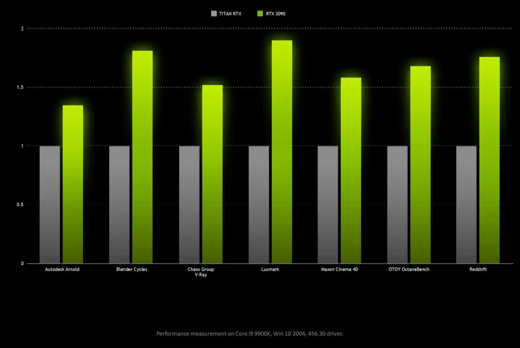 nvidia geforce rtx 3090 performance with 4k gaming